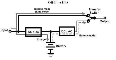 Offline UPS